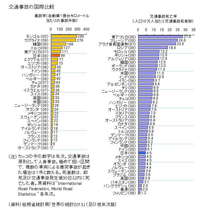 世界交通事故死亡者比較