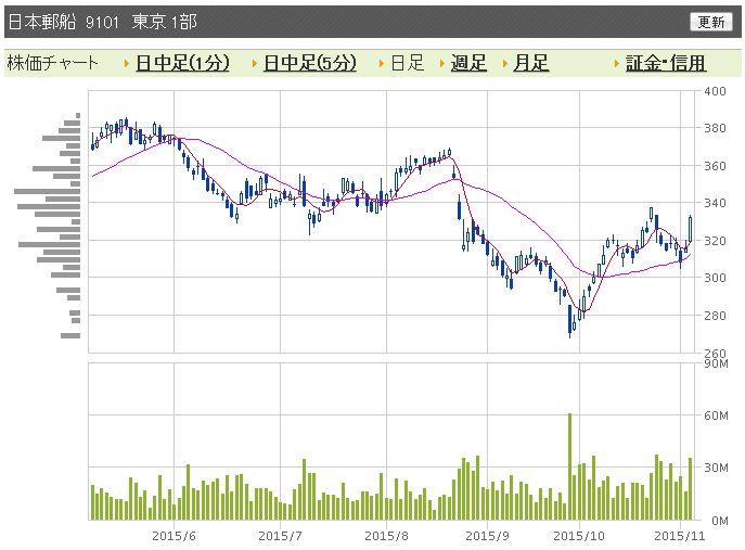 日本郵船IPO